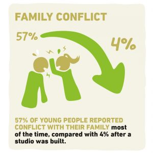familyconflict_youngpeople